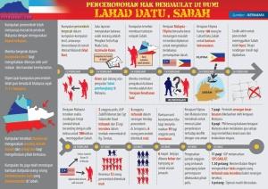 Kronologi pencerobohan di Lahad Datu oleh Sultan Sulu