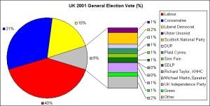 Pecahan undi popular yang diperolehi oleh Parti Buruh hanya 40% berbanding pesaingnya. Tetapi ia diistuharkan sebagai pemenang