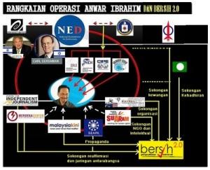 Bersih merupakan Kuda Tunggangan AS dalam memberikan tekanan kepada kerajaan Malaysia. Ia bertujuan untuk memastikan negara ini diperintah oleh proksi barat