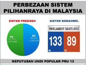 Malaysia mengamalkan Sistem Komanwel dalam mengendalikan pilihanraya berbanding Indonesia secara Sistem Presiden