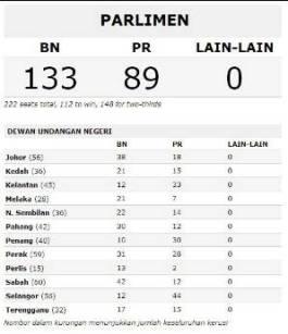 Keputusan muktamad PRU13 yang diperolehi dari SPR membuktikan BN berjaya mengekalkan pemerintahan dengan majoriti mudah. Bagaimana pula PR?