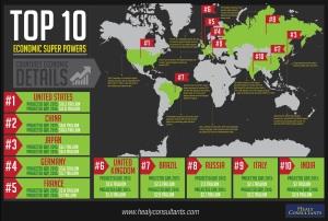 Perlumbaan negara-negara kuasa ekonomi dunia sedang berlaku secara global. Persaingan ketara di antara AS dan China menjadi punca utama AS menginginkan sokongan Malaysia secara terbuka berpihak kepada Amerika