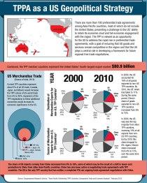 "Kewujudan TPPA adalah sebagai ""buffer"" kepada kebangkitan ekonomi China"