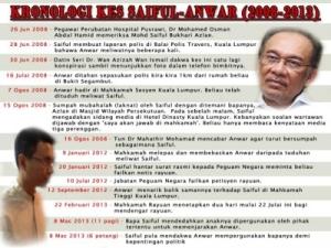 Kronologi perbicaraan kes liwat Anwar vs Saiful menarik perhatian masyarakat terhadap isu moral