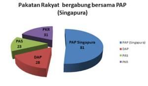 Gabungan PR (89 MP) dan PAP (81 MP) akan menghasilkan satu blok politik yang kukuh iaitu 170 MP berbanding BN iaitu 133