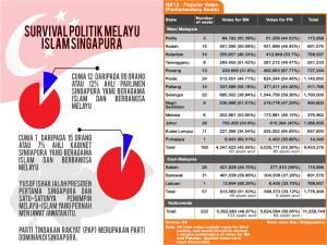 Senario politik Malaysia pada PRU13 te;ah menarik minat Singapura untuk kembali ke pangkuan Malaysia