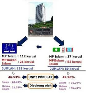 Inilah realiti kedudukan bilangan kerusi Parlimen yang diperolehi oleh BN dan PR di dalam PRU 13 yang lalu