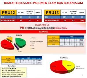 Jumlah Ahli Parlimen beragama Islam dalam BN (101 orang) adalah majoriti berbanding PR (36 orang). Adakah PAS dan PKR mampu mempertahankan agama Islam?