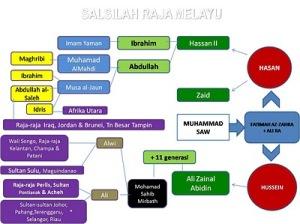 Hampir semua Raja-Raja Melayu mempunyai pertalian darah dan keturunan dari keluarga Rasulullah S.A.W