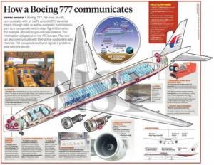 Kegagalan ATC untuk berhubung dengan pesawat MH370 amat meragukan. Mungkinkah transponder telah disabotaj?