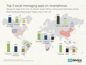 Sambutan yang mengalakan ke atas Whatsapp di seluruh dunia meningkatkan imej koporat