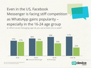 Populariti WhatsApp mampu menggurangkan bilangan pengguna Facebook dalam tempoh setahun