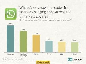 Kini WhatsApp adalah peneraju kepada Media Sosial berbanding aplikasi yang lain