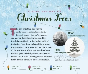 Evolusi penerapan nilai-nilai Paganisme di dalam sambutan Krismas melalui pokok Krismas.